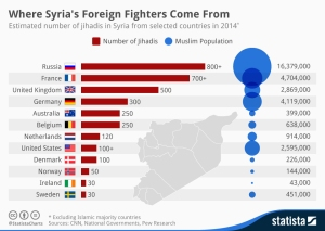 chartoftheday_2658_Where_Syrias_Foreign_Fighters_Come_From_n